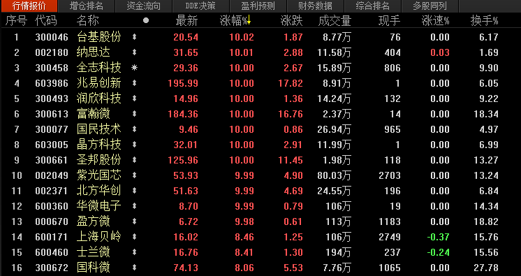 """""""中国芯""""奋起 请收好这份国产芯片龙头股名单"""