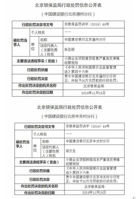 严重违反审慎经营原则 中国建设银行吃60万元行政罚单