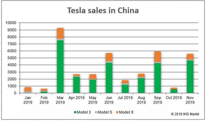 特斯拉开始向消费者交付中国产Mo