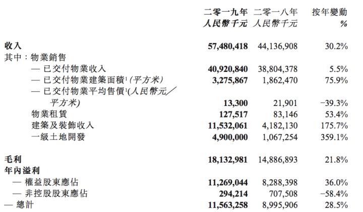 龙光地产:8320亿货值的想象