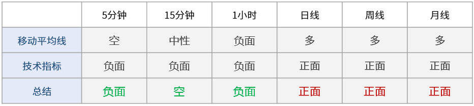 【晨报】黄金突破1508水平,关注前高1517-1519阻力