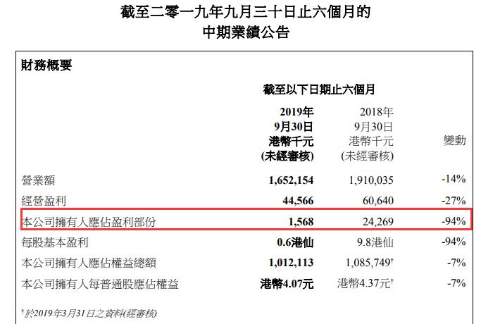 如意娱乐代理客服 - 宜昌环球港项目招商陷入困境 开业时间遭延迟