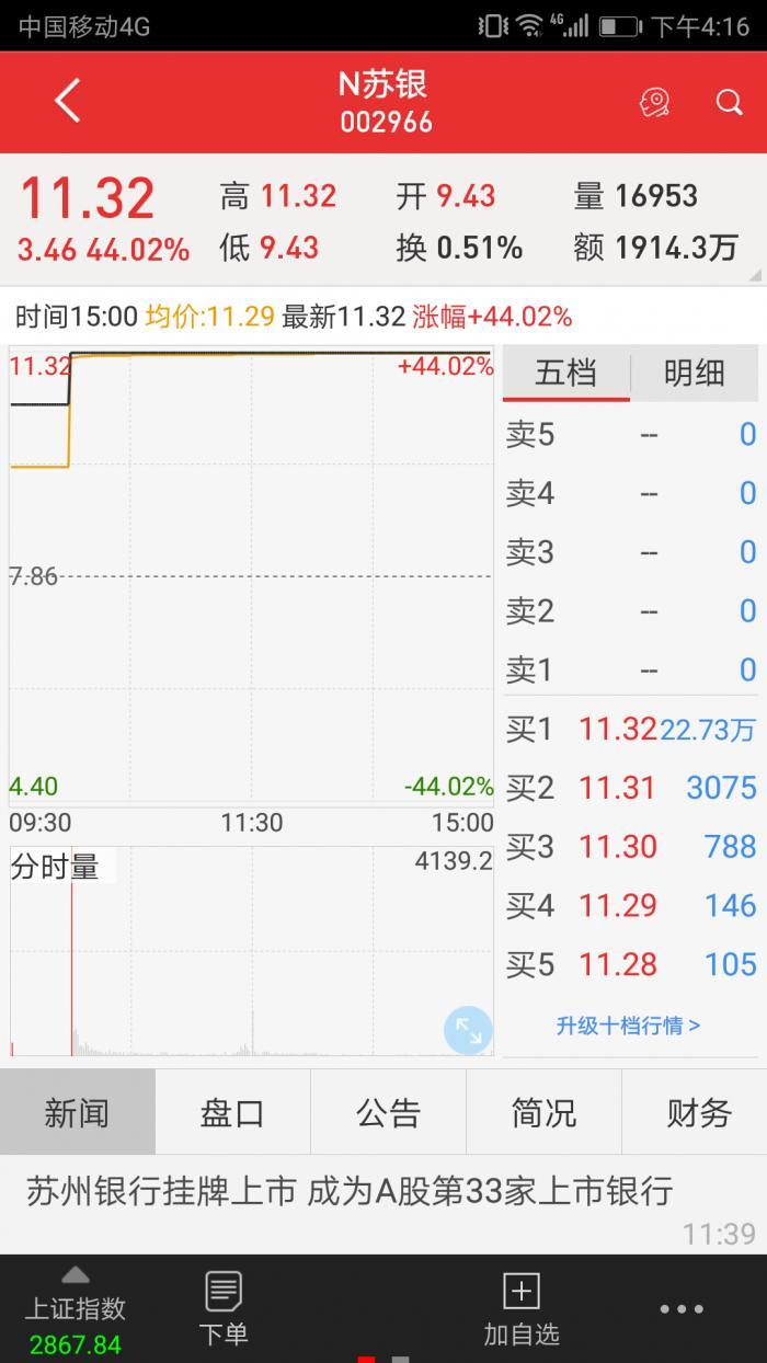 江苏上市银行扩员至9家!苏州银行IPO,房地产贷款占14.14%