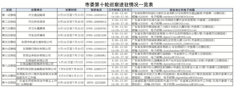 十四届东莞市委第十轮巡察进驻第二批单位图片