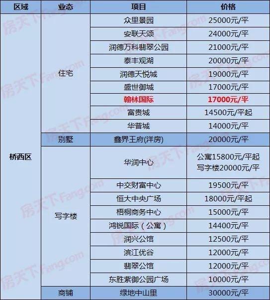 石家庄238在售楼盘新报价一览,保利、恒大调价,翰林国际、万科新出价