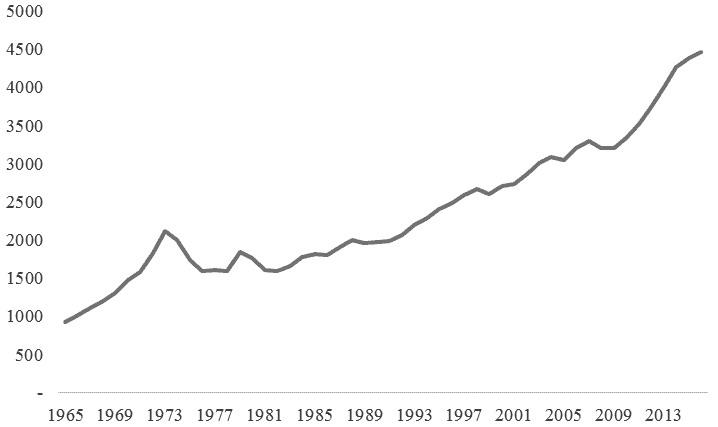图为加拿大原油产量(单位:千桶/日)