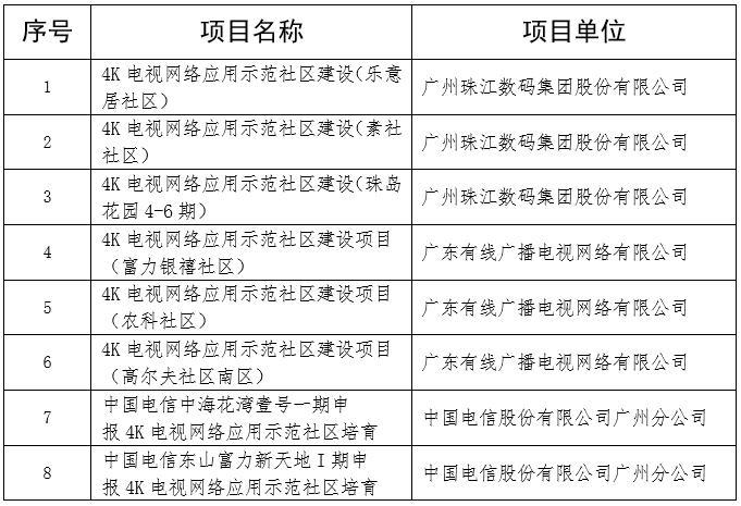 公示|2019年广州市支持4K电视网络应用示范社区拟扶持项目的公示