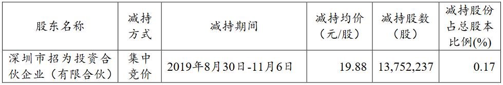 招商蛇口:招为投资累计减持1375.22万股股份 占总股本的0.17%