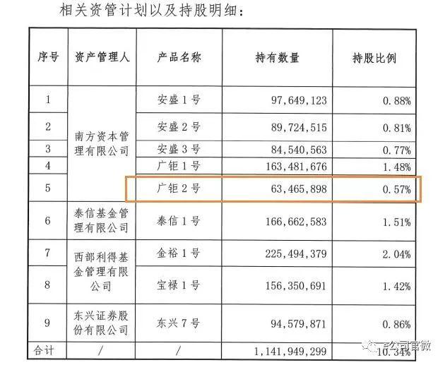 宝能又卖万科:九大资管计划已售其二 18亿盈利落袋