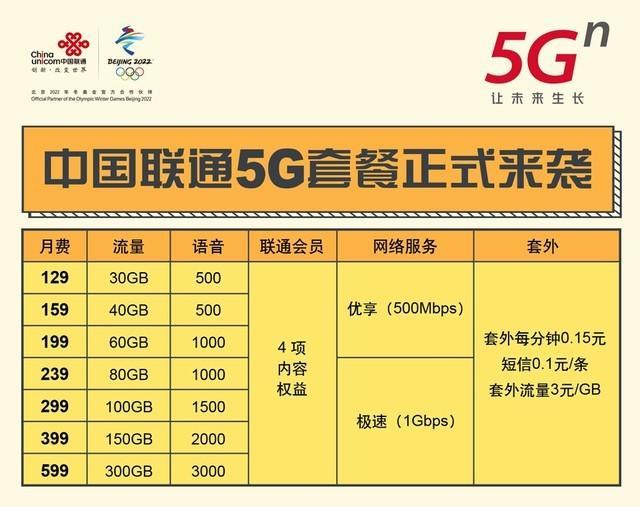 5G 快于时代 优享世界 三大营运商资费套餐详情