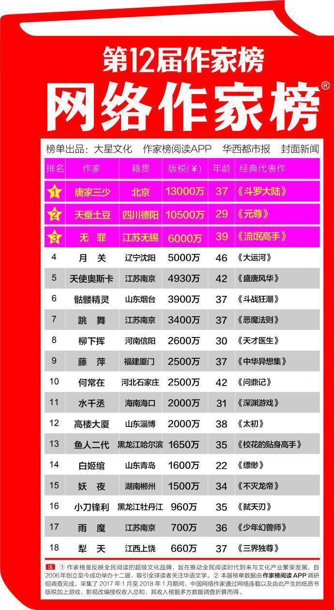 第12届明星作家榜,高晓松力压郑爽杨洋夺冠,调侃是按饭量排的