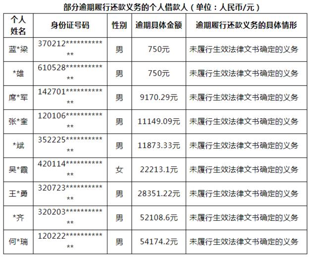 深圳互金协会公布首批9名P2P老赖名单 上报纳入征信