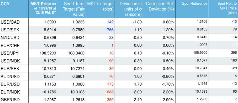 SEB:本周信号偏向做空欧元/挪威克朗 同时略偏看空欧镑