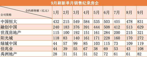房企9月抢收成色十足 单月销售纪录屡被刷新