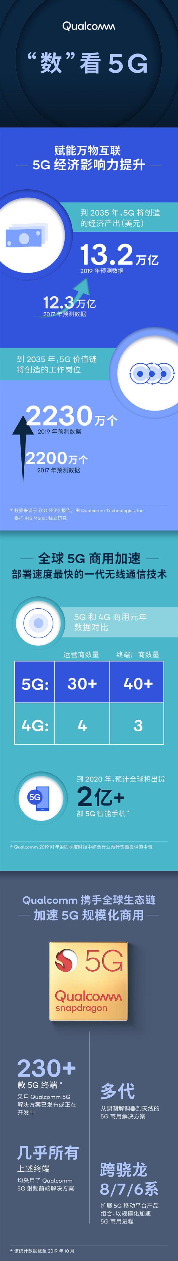 5G到底有什么用?高通算了一笔账:92.6万亿经济价值