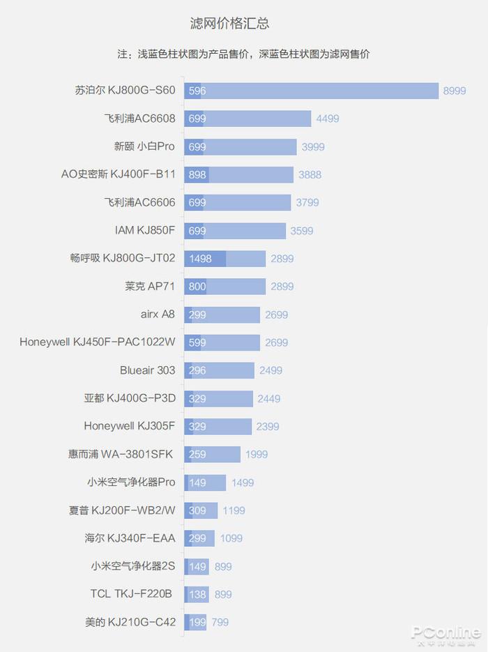 ▲滤网售价(深蓝色)和产品售价(浅蓝色)的占比对比
