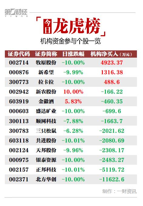 机构今日买入这3股,抛售北方华创1.16亿元丨牛熊眼