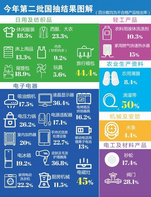 国家市场监督管理总局公布了2018年第2批产品质量国家监督抽查情况