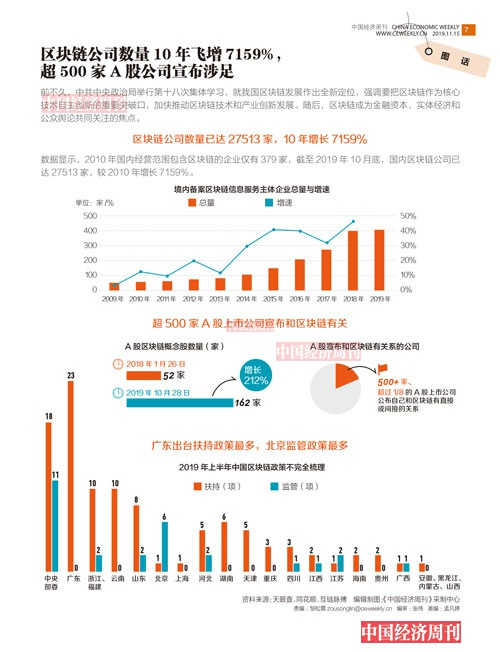 图话区块链公司数量10年飞增7159%,超500家A股公司宣布涉足
