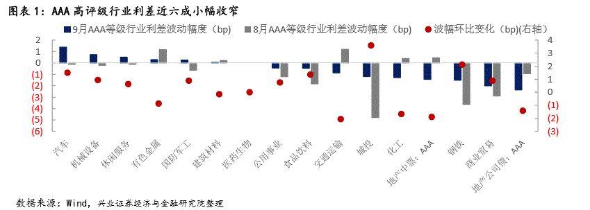 【兴证固收.信用】等级差异下,行业利差走势持续分化 ——9月兴证固收行业利差跟踪