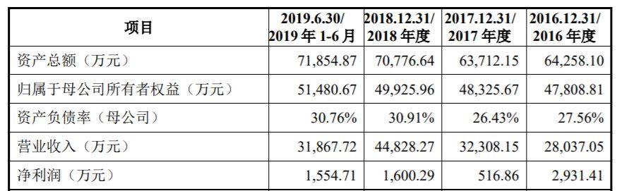 ba平台手机版,Lyft第二季度净亏损6.442亿美元 同比扩大