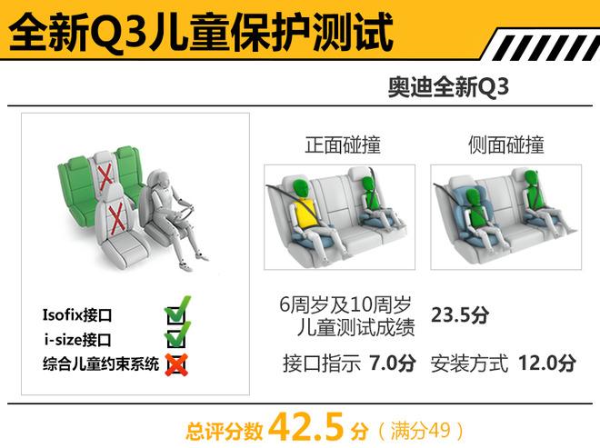 奥迪全新一代Q3碰撞测试解析 乘员保护充分