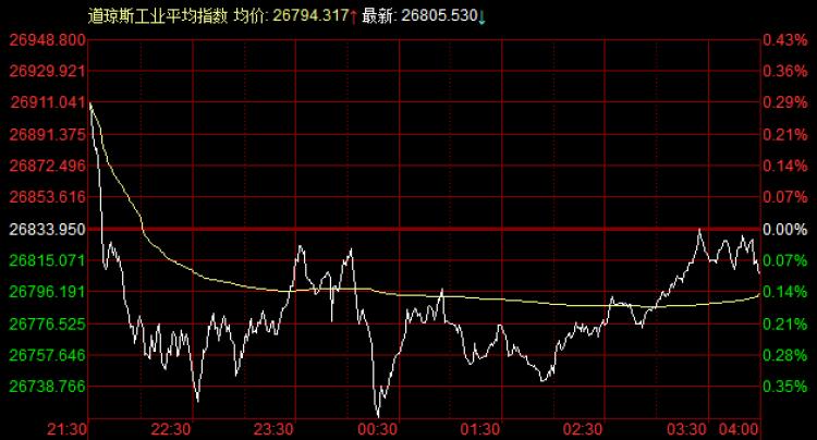 外盘:美股蓄势,欧股全线涨,黄
