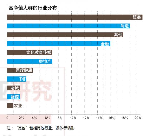 数据来自于诺亚财富《2018中国高净值人群财富白皮书》
