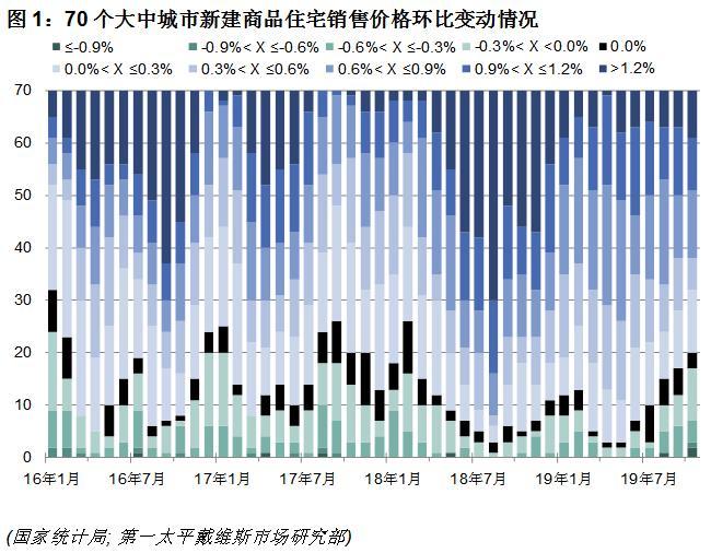 机构:10月全国70个大中城市新建商品房均价同比增0.50%