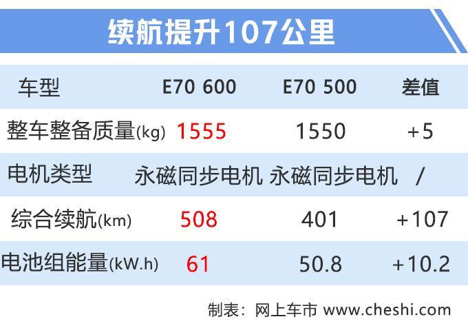 比北汽EU5、比亚迪秦还猛的电动车,续航同级最强,2天后发布