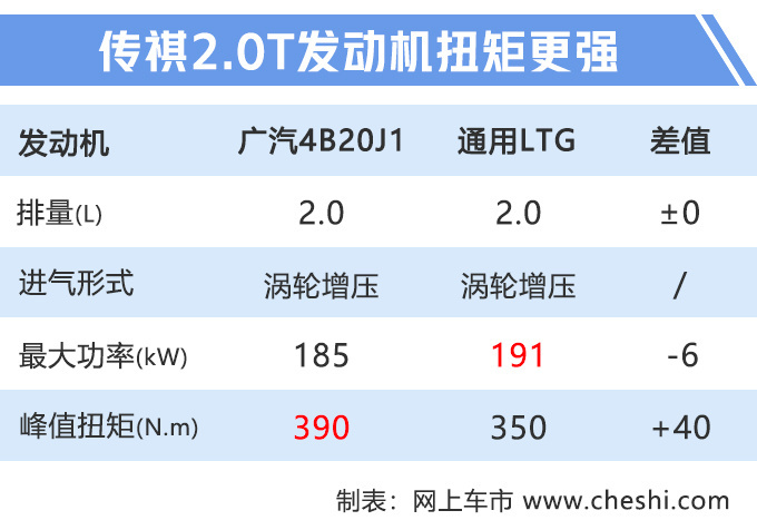 传祺改款GM8配置曝光 换全新2.0T+8AT油耗更低