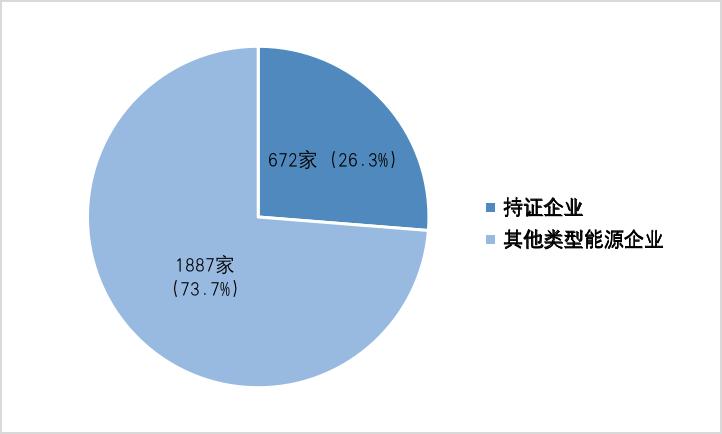 重磅:672家失信主体 承装(修、试)企业成为能源行业失信重灾区
