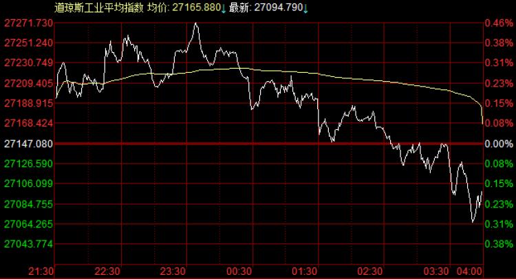 美股进攻历史高地,道指先涨后跌,微软股价创历史新高