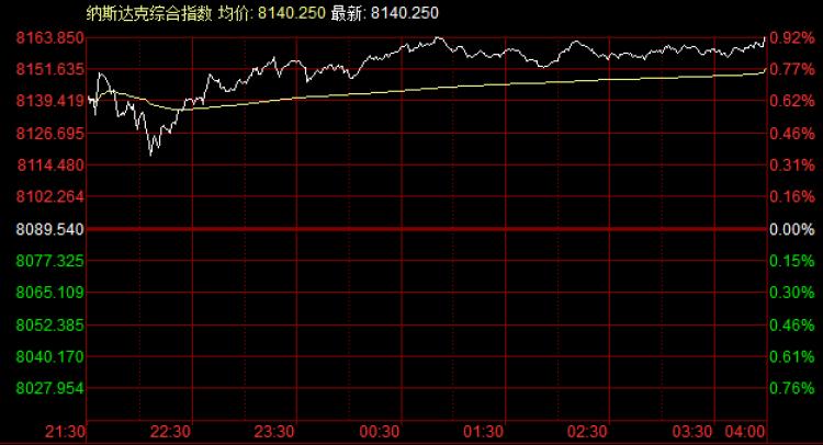 美股:三大指数小涨,大盘冲击历史新高欲望强烈