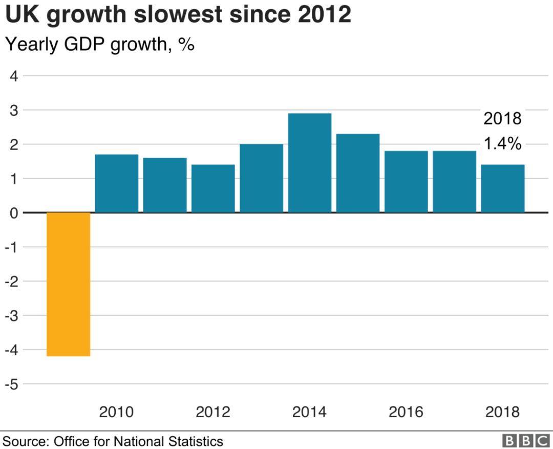 英国GDP积年增加图