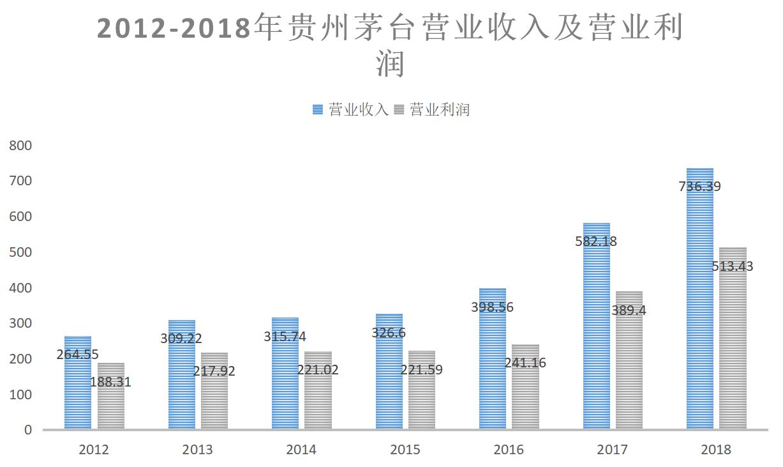 """上市18年股价飙涨193倍 """"股王""""茅台何以屹立不倒?"""