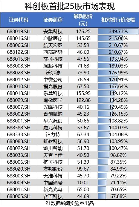 科创板首周成绩单出炉:18家股价翻倍 容百科技最落寞