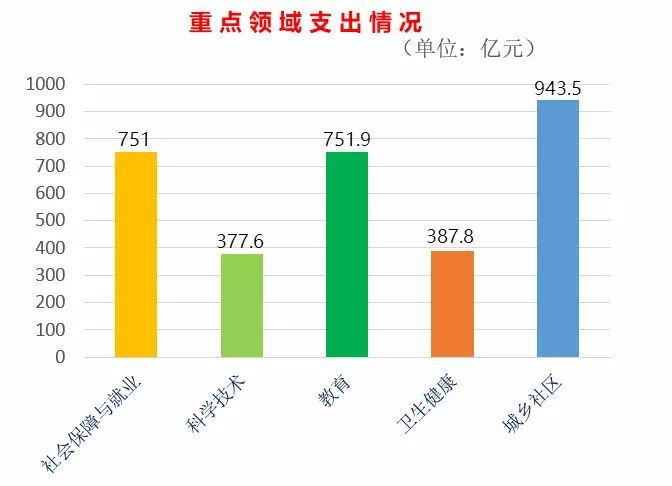 减税效应持续显现,前9月北京个