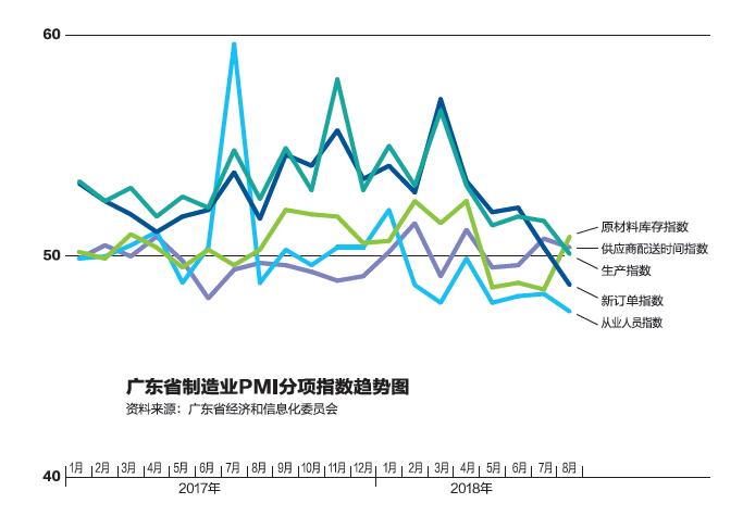 外贸大省广东的制造业订单指数大幅下滑 港商跑了?