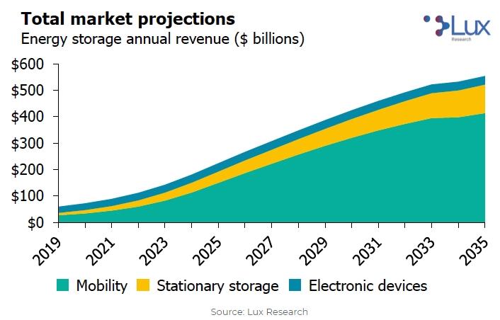 [热点]锂:15年后电动汽车市场规模将达3500亿美元