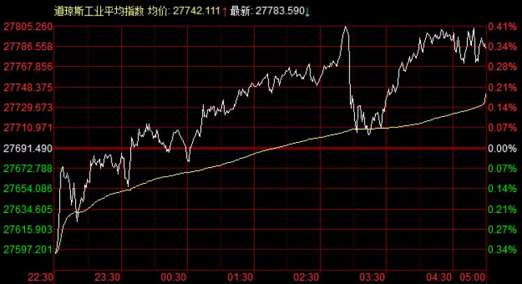 """美股:道指创新高收涨92点,美联储降息或进入""""暂停阶段"""""""