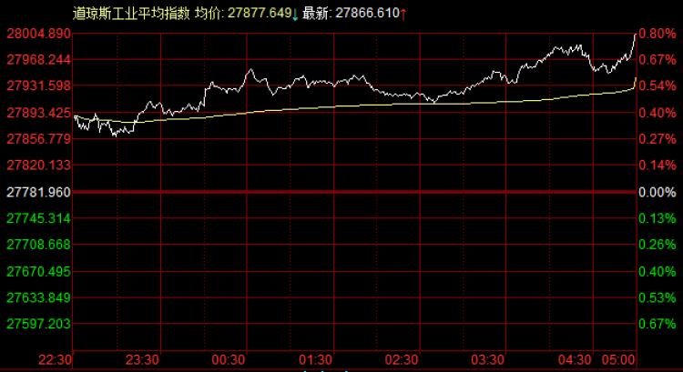 美股:道指首次突破28000点,瑞幸咖啡暴涨25%创历史新高