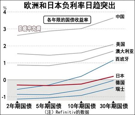 国际清算银行:负利率愈发普遍 部分央行弹尽粮绝
