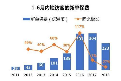 内地访客的新单保费大减三成 香港保险要凉凉了吗?