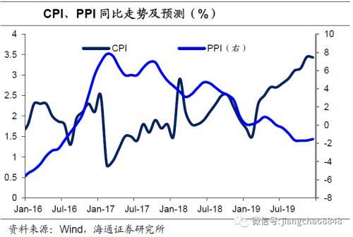 机构评9月经济数据:货币保持稳健 通胀预期回升