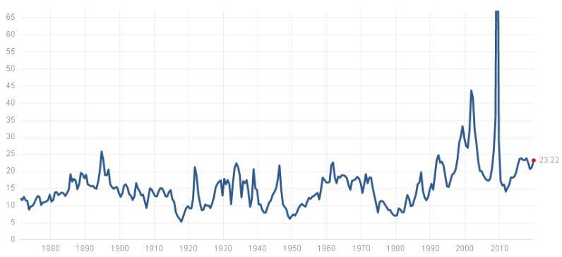 標普500指數當前市盈率