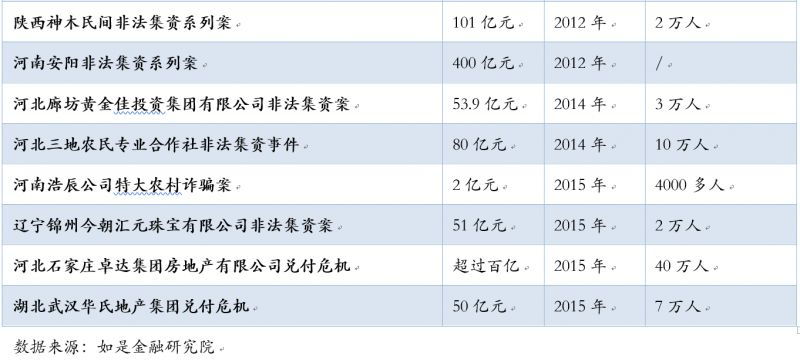 8大中国式投资陷阱 有多少人因此倾家荡产