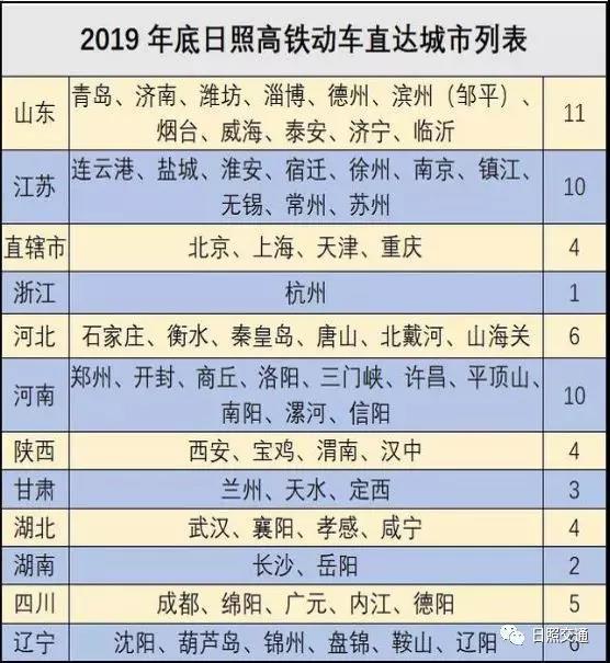 大惊喜!日照高铁动车将直达66个城市!含浙、沪、 湘、鄂、川...
