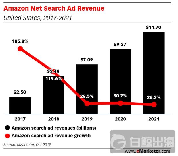 不断蚕食谷歌市场份额 亚马逊搜索广告收入将在 2021 年达到 117 亿美元