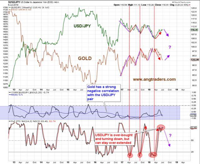 投资者注意!黄金与各类资产相关性出现异常